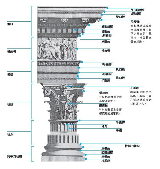 古典柱式为古典建筑的主要构件,由柱础,柱身,柱头与柱顶楣构组成